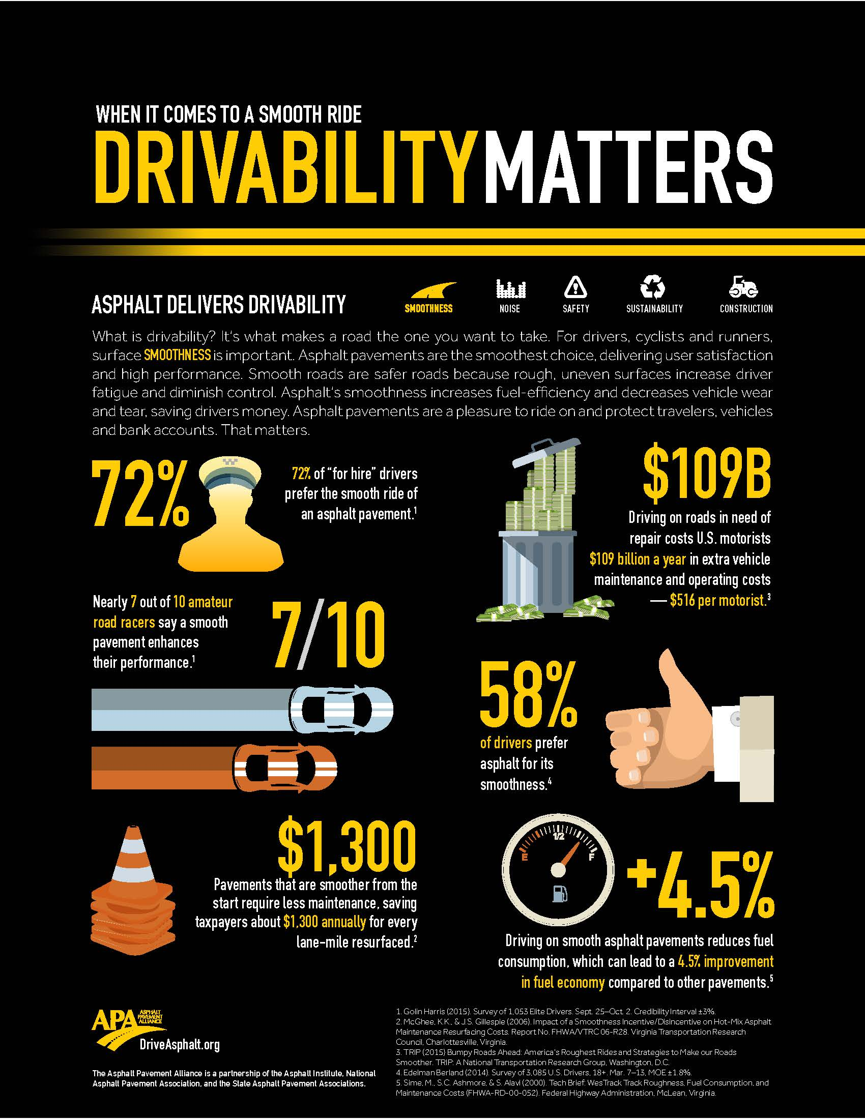 When it comes to a smooth ride, drivability matters.